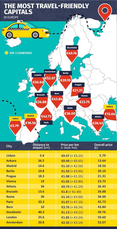 Såhär ser priserna ut för flygtransfer runt om i Europa.