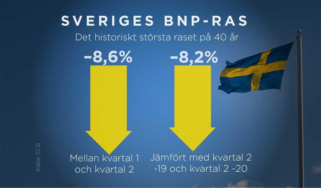 Svensk BNP rasade med 8,6 procent i andra kvartalet jämfört med första kvartalet, enligt en preliminär beräkning gjord av Statistiska centralbyrån (SCB).