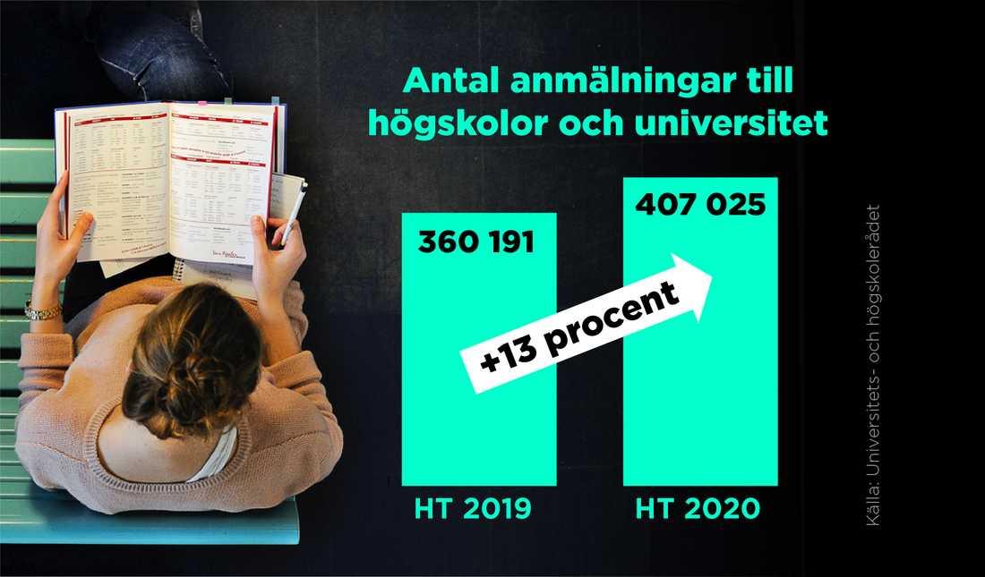 Antal ansökningar till högskolor och universitet till höstterminen 2020 jämfört med höstterminen 2019.