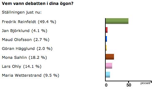 Regeringspartiernas partiledare fick tillsammans 58,2 procent mot S, V och MP:s 41,8 när drygt 22 000 personer röstat.