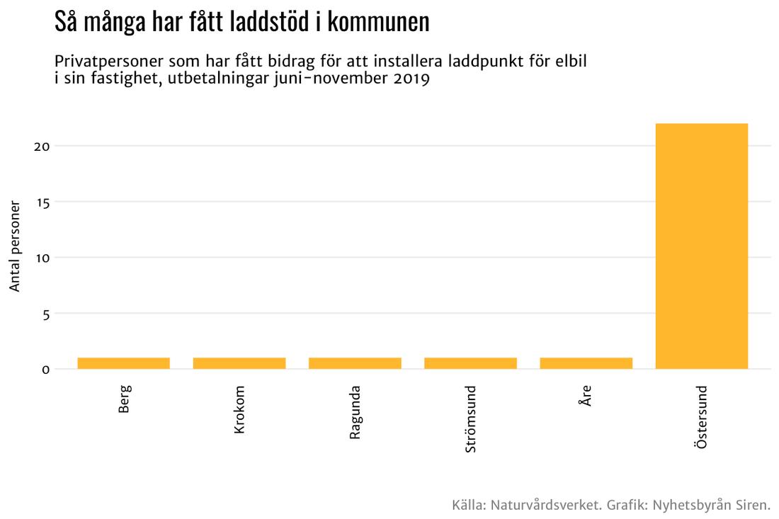 Jämtlands län.
