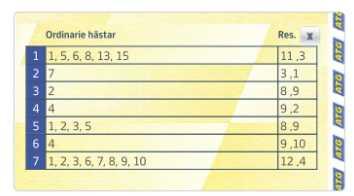 Här är kupongen med fyra spikar som gjorde Kalle Sandström till etappvinnare i VM i V75.
