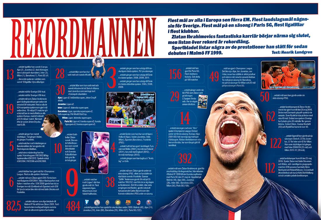 Alla kapten Ibrahimovics rekord. Det är en del.