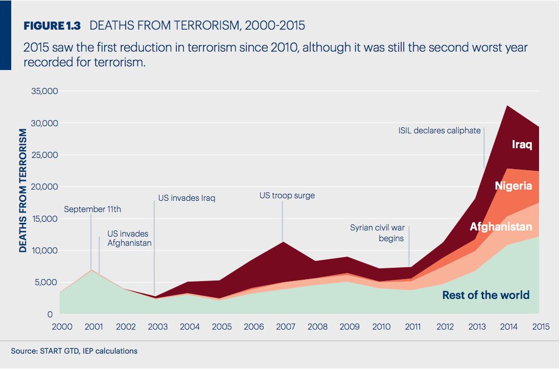 På grafen syns tydligt hur antalet dödsfall orsakade av terrorism ökat de senaste åren, även om 2016 innebar en liten minskning jämfört med föregående år.