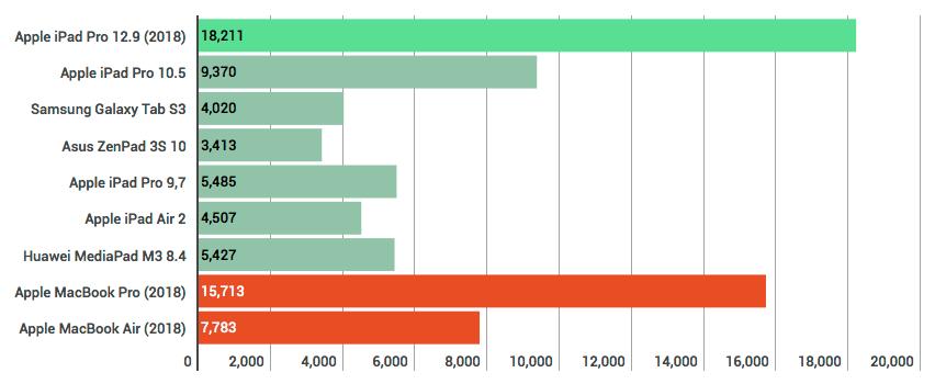 Mätning av flerkärnig prestanda med Geekbench 4.