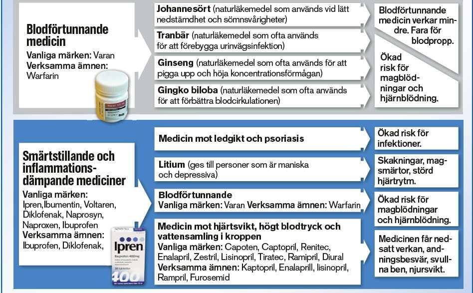 biverkningar av blodförtunnande läkemedel