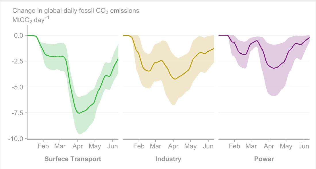 Diagrammen visar hur utsläppen nu snabbt återhämtar sig när världen öppnar upp igen.