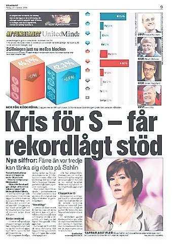 C fick bara 4,4 procent i Aftonbladet/United Minds mätning i går.