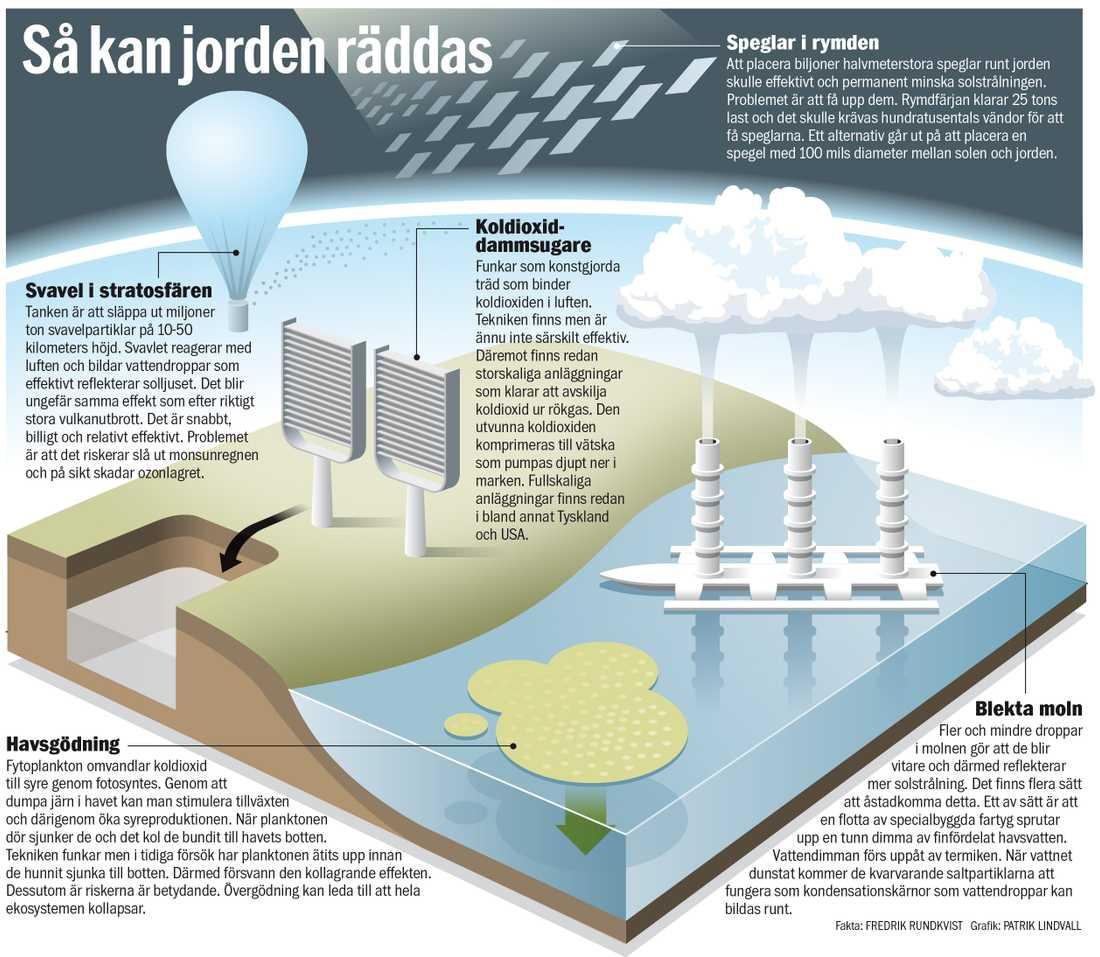 Så ska jorden räddas – klicka här för att se grafiken