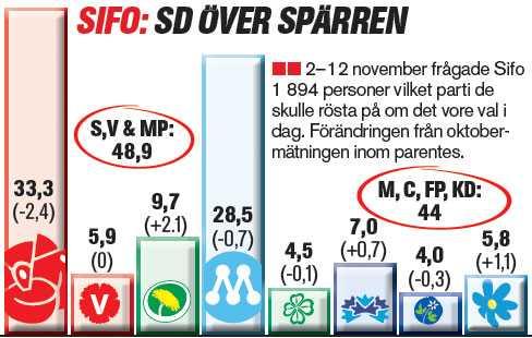 Socialdemokraterna, Vänsterpartiet och Miljöpartiet får tillsammans 48,9 procent i Sifos novembermätning. Alliansen får 44 procent. SD klarar spärren och får 5,8 procent.