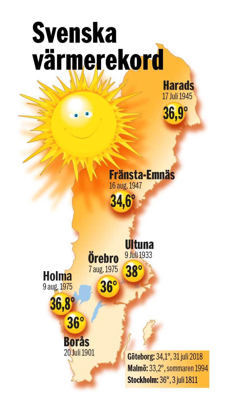 Svenska värmerekord