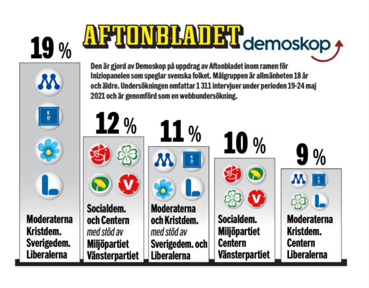 19 procent vill att SD ska ingå i ett regeringsalternativ tillsammans med M, KD och L.