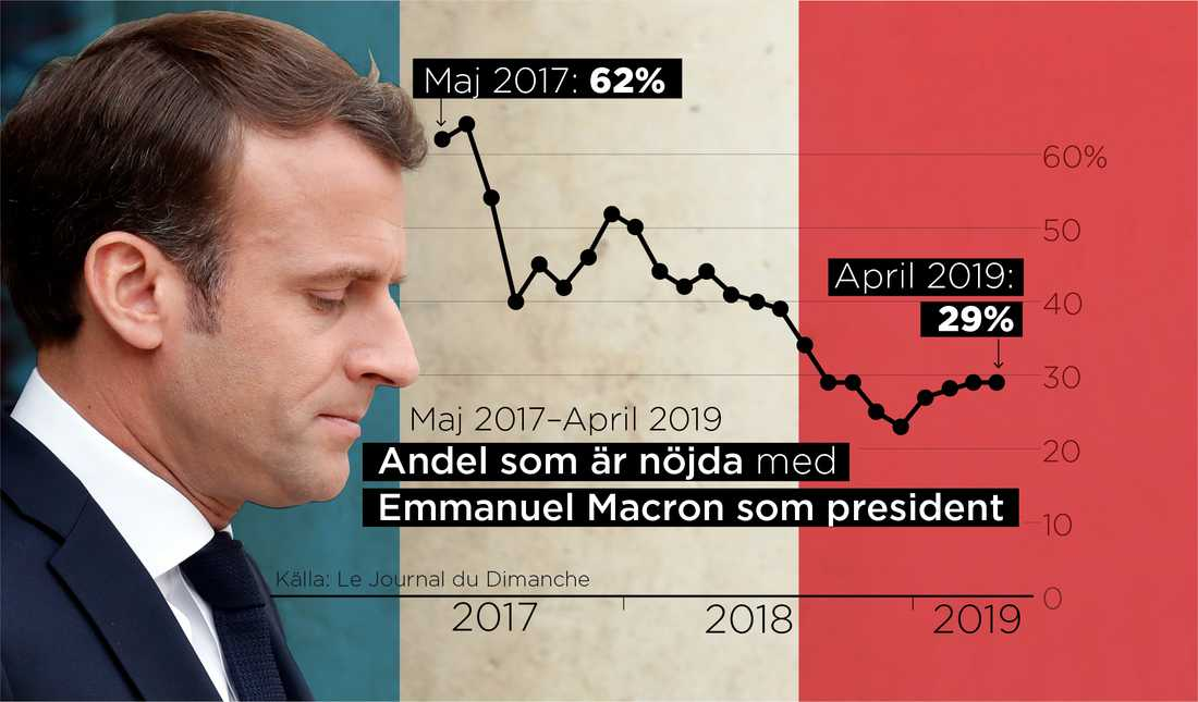 Presidenten Emmanuel Macrons popularitetssiffror dalar.