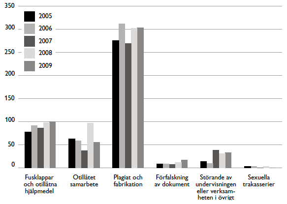 Metoderna Så har studenterna fuskat 2005 till 2009. Klicka för större bild.