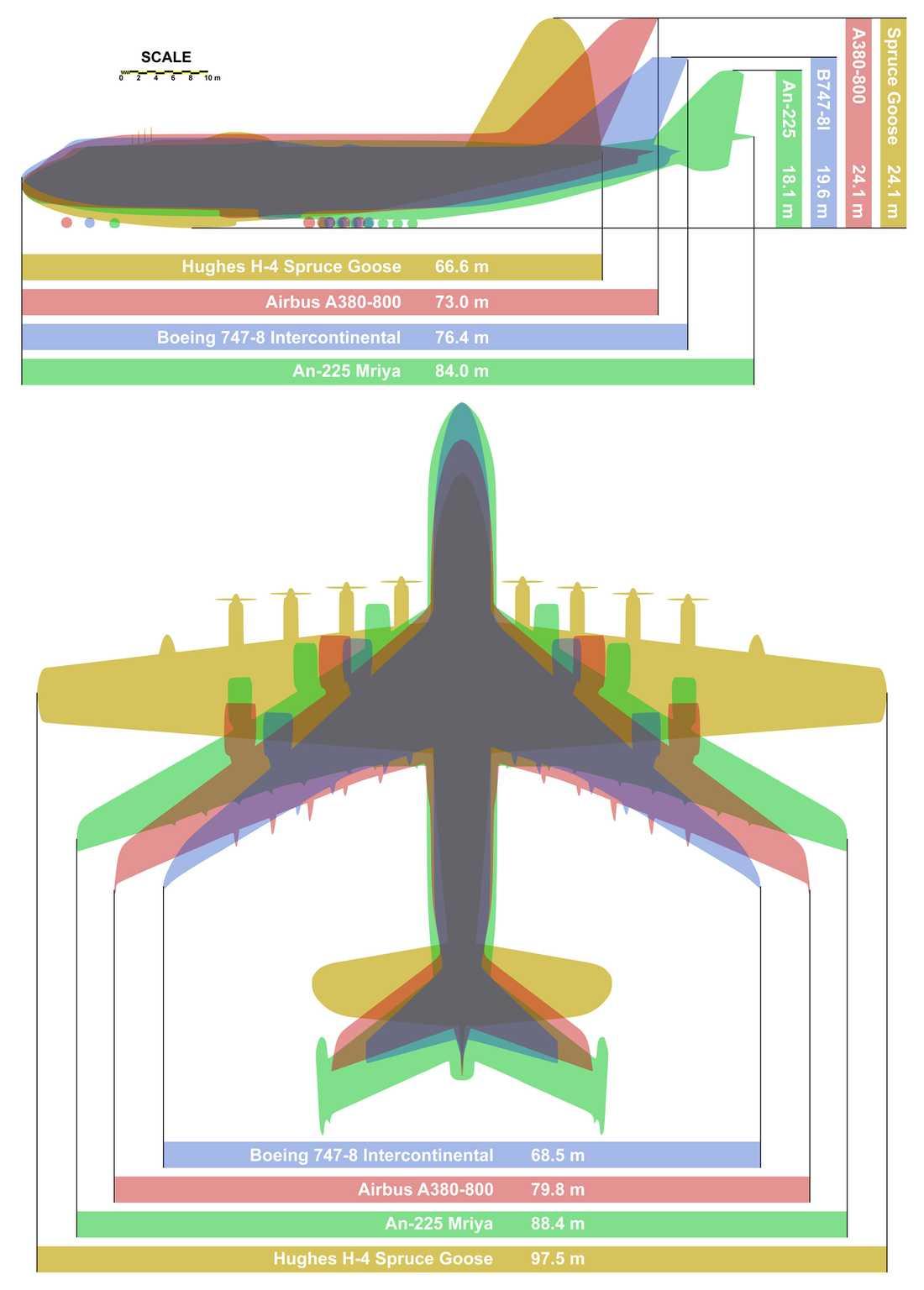 Så stort är planet Jämförelse mellan fyra jätteflygplan. (Klicka för större version.)