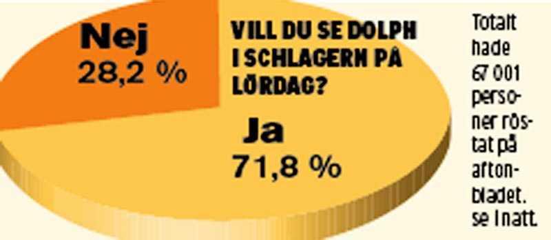 Så röstade läsarna.