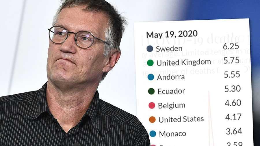 Sveriges situation ur ett globalt perspektiv måste betraktas som katastrofal. Om inte Folkhälsomyndigheten påtalar detta faktum så är det hög tid att beslutsfattarna i vårt land, regering och riksdag, gör det, skriver debattörerna. Statistiken visar antal döda i covid-19 per miljon invånare den 19 maj, enligt ECDC. Sverige toppar listan.