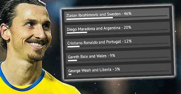 Över 45 procent av Mirrors läsare anser att Zlatan är det bästa enmanslaget. Maradona skuggar på 20 procent av rösterna.