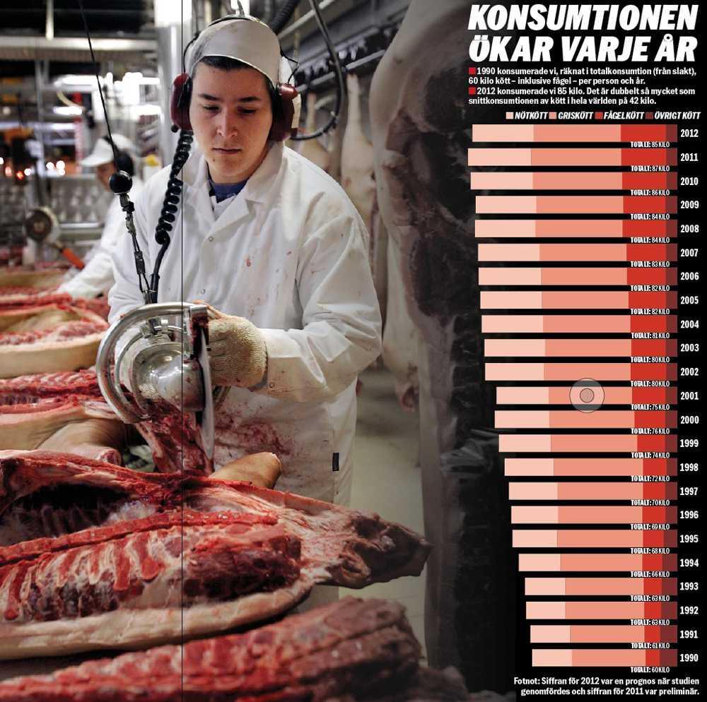 """LIVSFARLIGT Forskarna varnar nu för svenskarnas köttkonsumtion. Speciellt rött kött, och charkuterier är särskilt farligt för kroppen. En portion rött kött per dag, i storleken av en kortlek, ökar risken att dö i förtid med 13 procent. """"Det räcker att man äter kött till helgen"""", säger forskaren Charlotte Erlanson-Albertsson."""