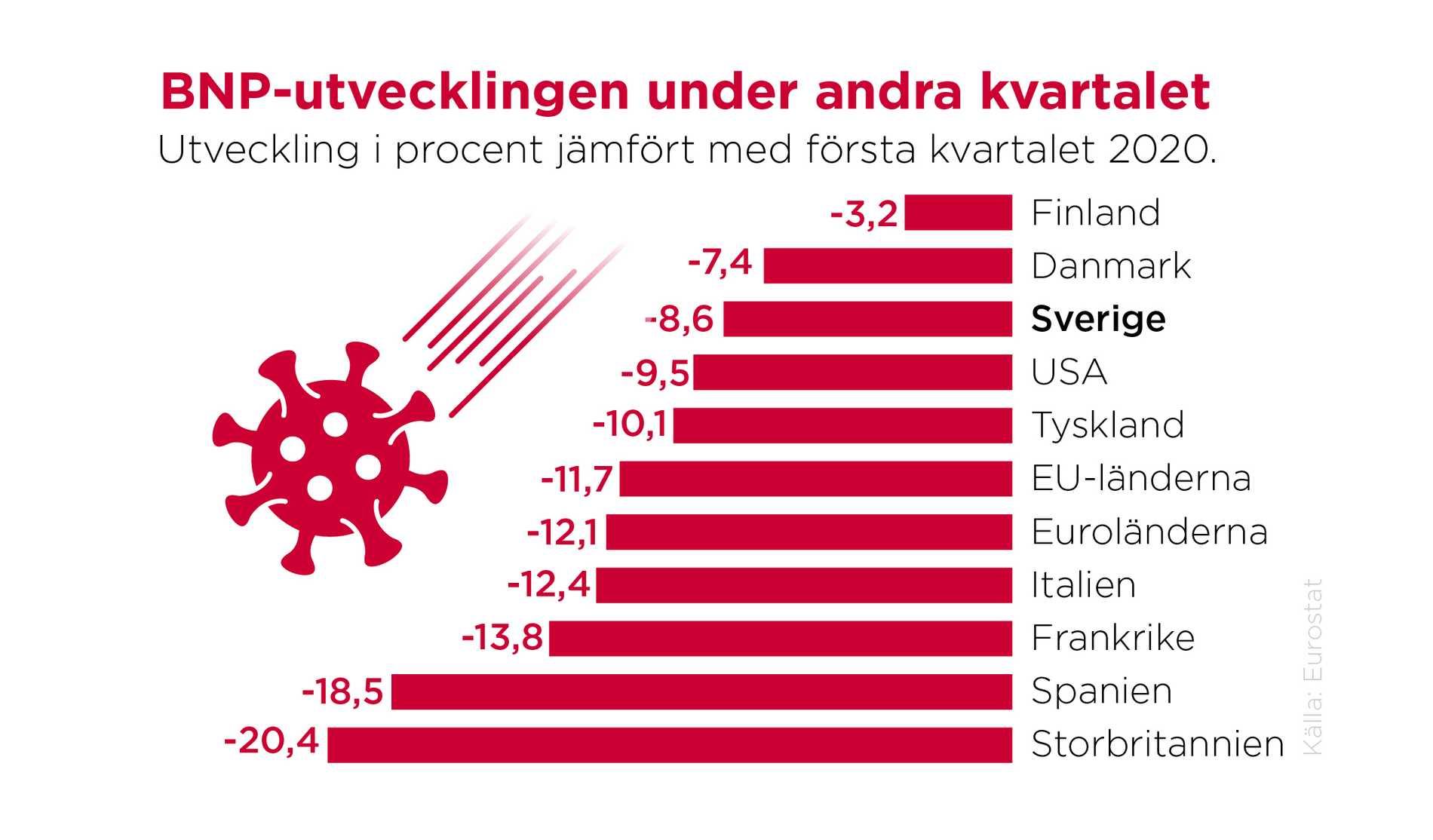Finländsk ekonomi klarade krisen bättre