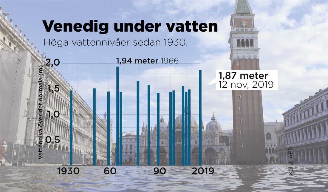 Vattennivåerna i Venedig.
