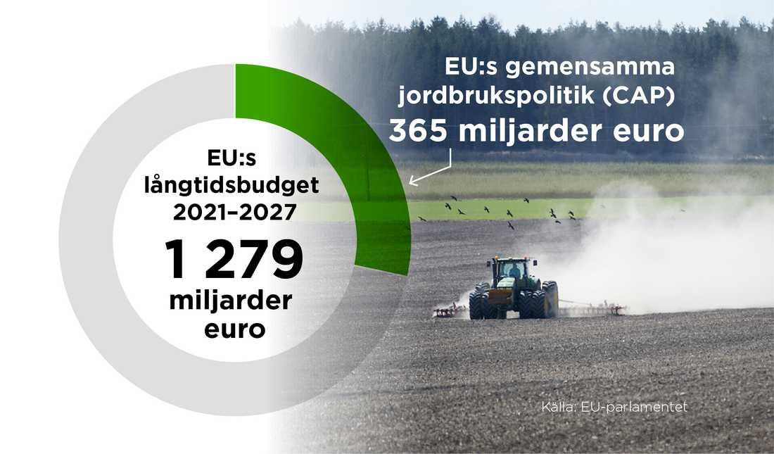 Den långsiktiga finansieringen av jordbrukspolitiken bestäms i EU:s långtidsbudget.