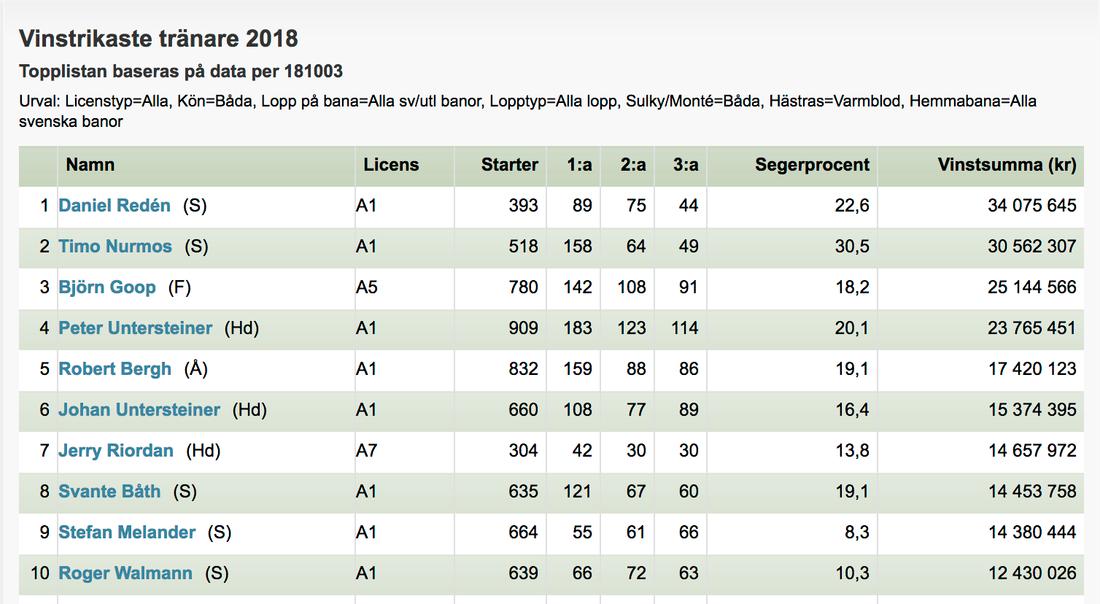 Här är listan över de tio vinstrikaste travtränarna i Sverige hittills i år.