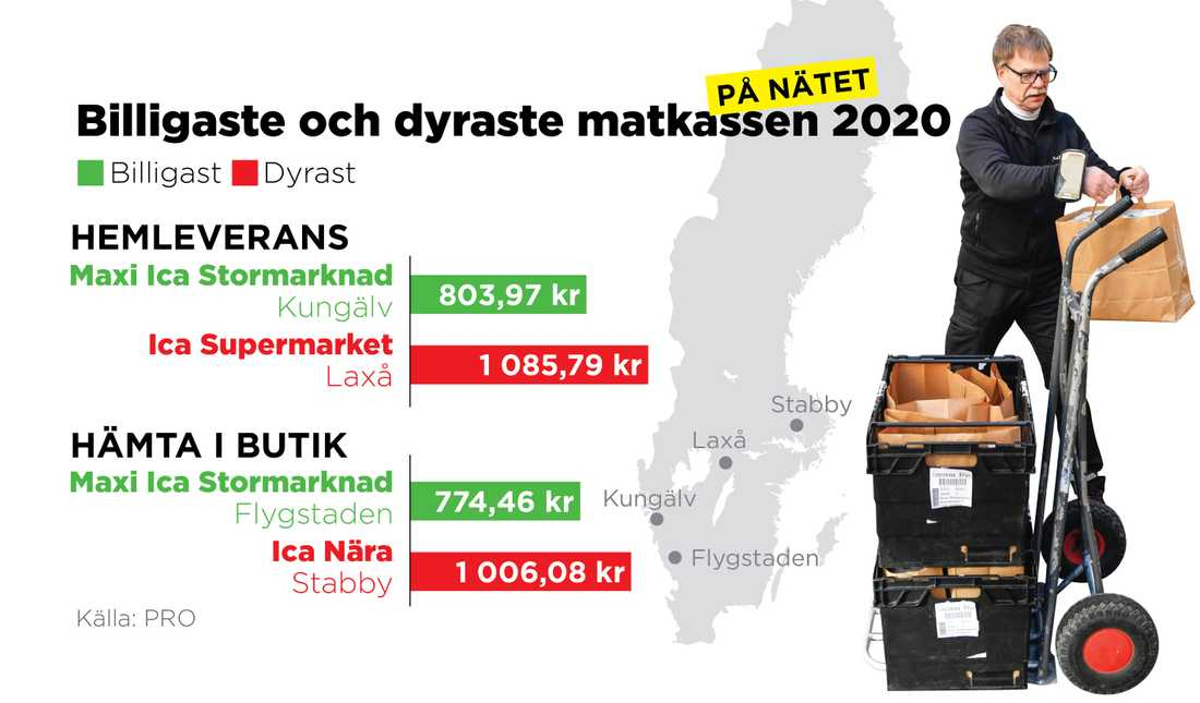 PRO har jämfört matpriserna på nätet för bland annat hemleverans i olika delar av landet.